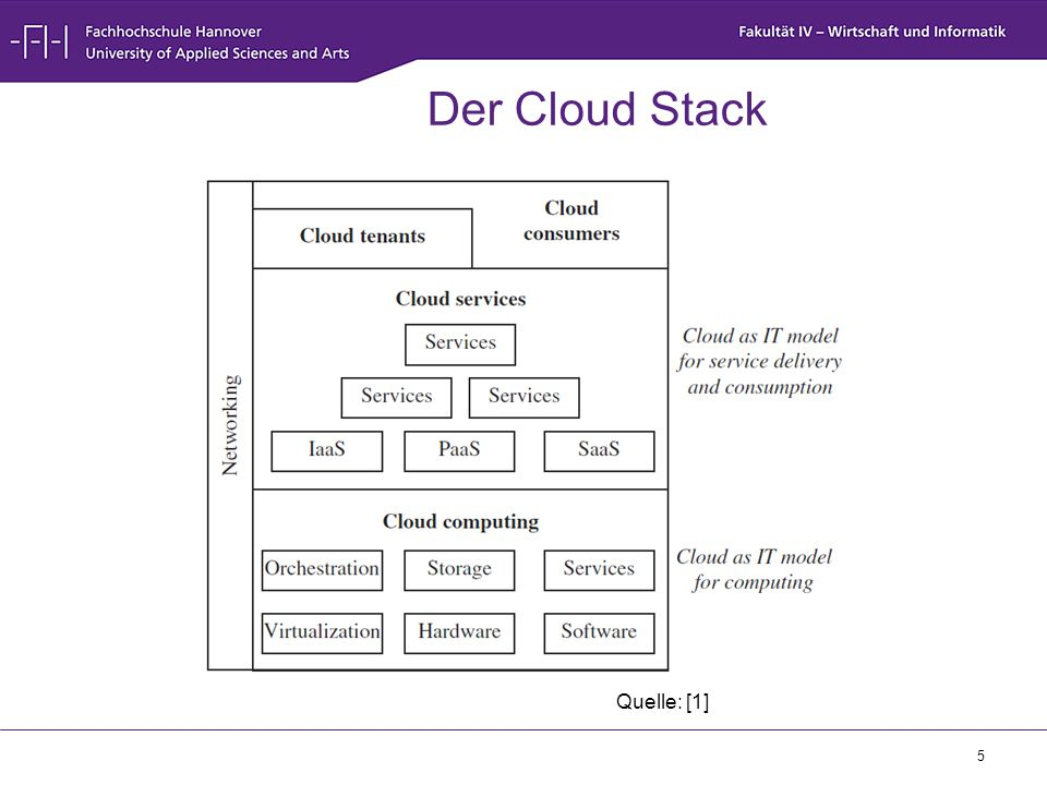 Der Cloud Stack Quelle: [1]