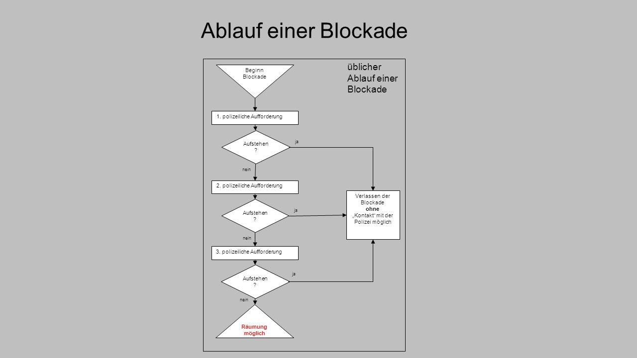 Ablauf einer Blockade üblicher Ablauf einer Blockade Beginn Blockade