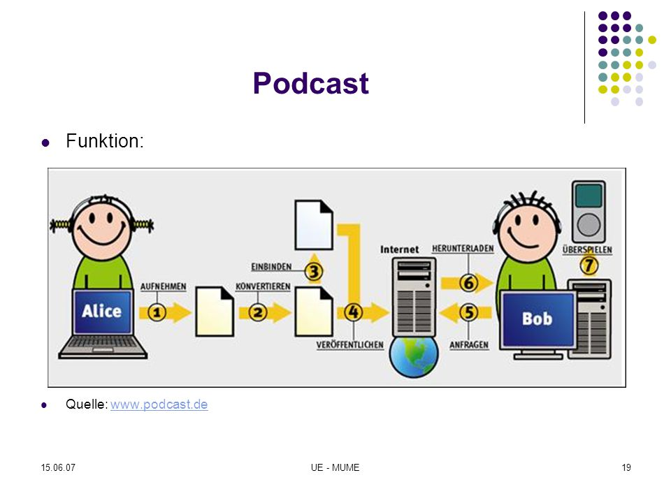 Podcast Funktion: Quelle: www.podcast.de 15.06.07 UE - MUME