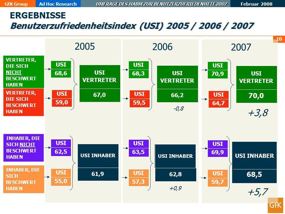ERGEBNISSE Benutzerzufriedenheitsindex (USI) 2005 / 2006 / 2007