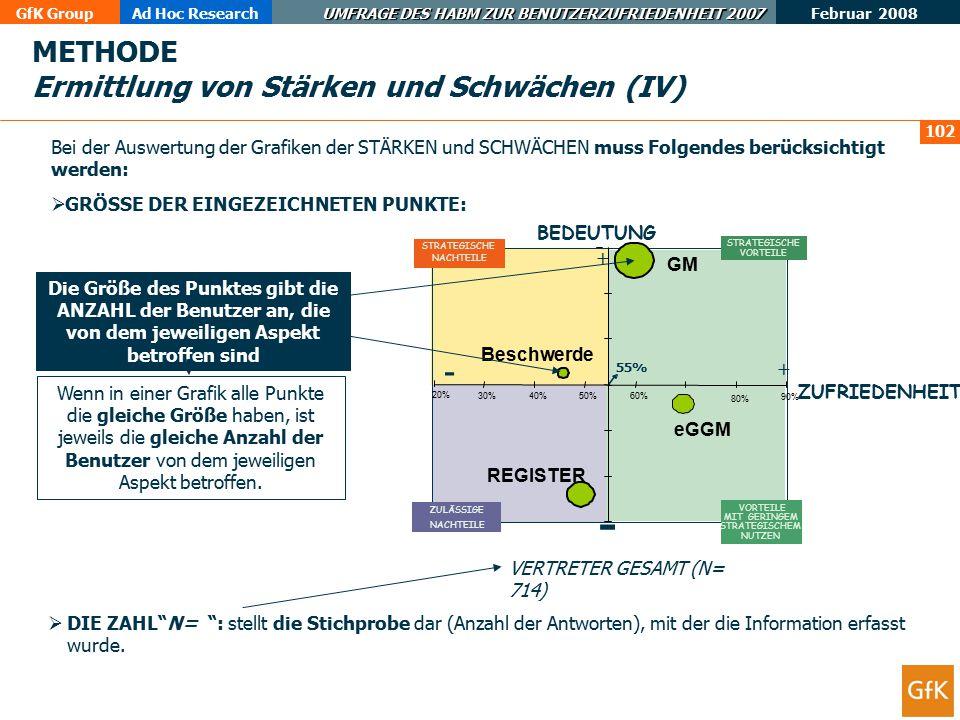 METHODE Ermittlung von Stärken und Schwächen (IV)