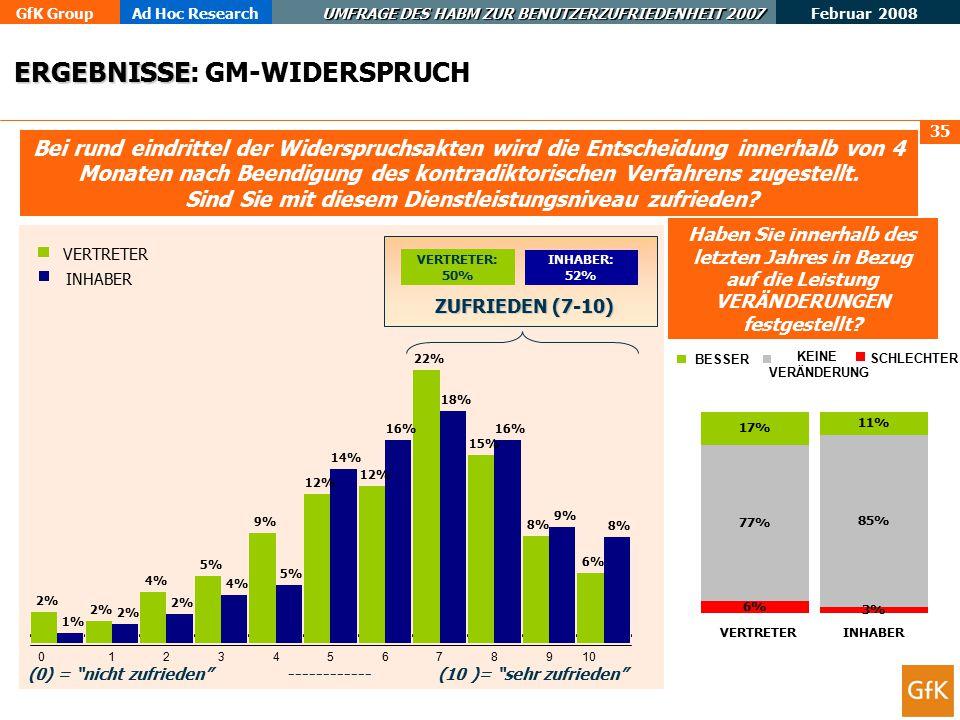 ERGEBNISSE: GM-WIDERSPRUCH