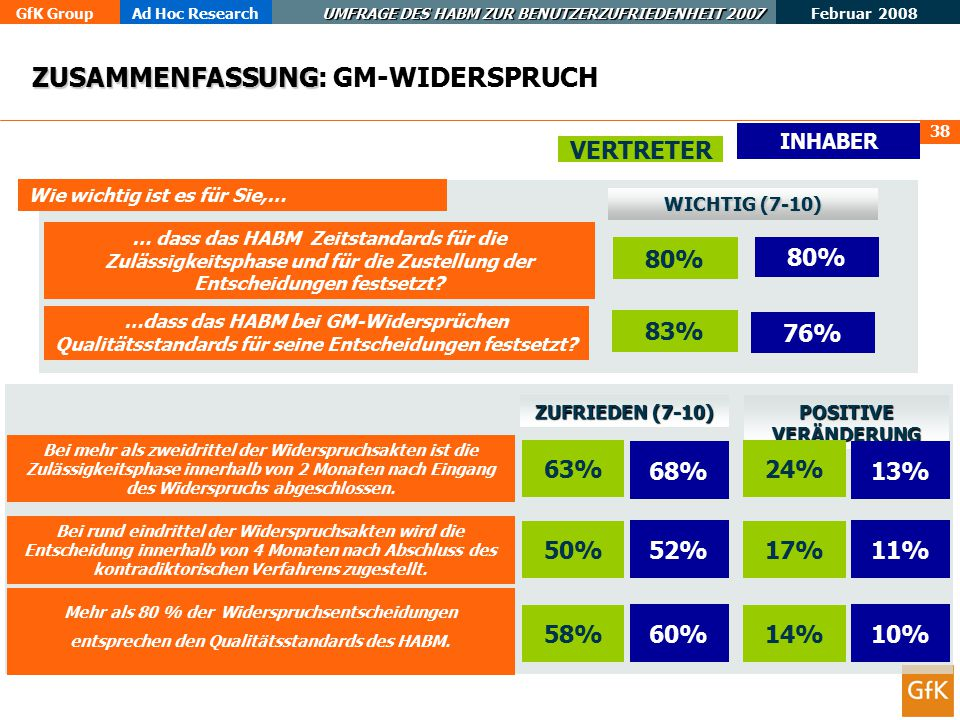 ZUSAMMENFASSUNG: GM-WIDERSPRUCH