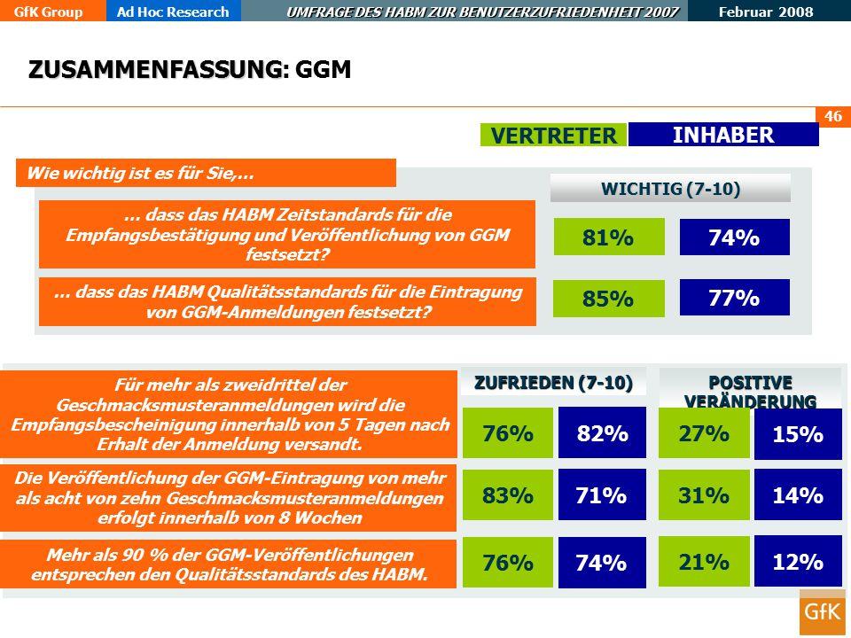 ZUSAMMENFASSUNG: GGM VERTRETER INHABER 81% 74% 85% 77% 76% 27% 15% 83%