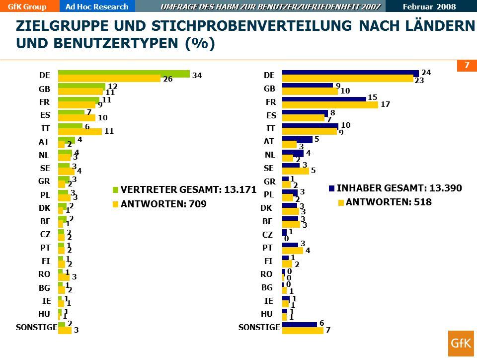 ZIELGRUPPE UND STICHPROBENVERTEILUNG NACH LÄNDERN UND BENUTZERTYPEN (%)