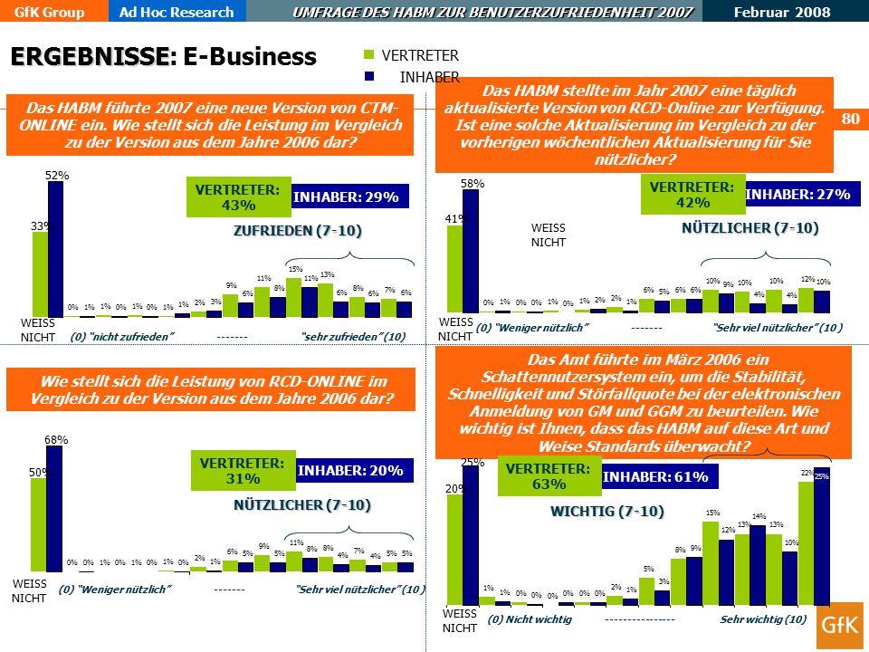 ERGEBNISSE: E-Business