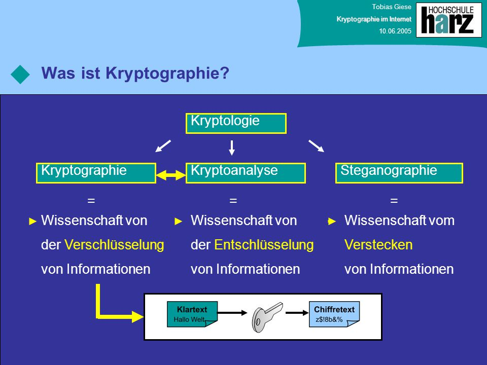 Was ist Kryptographie Kryptologie Kryptographie Kryptoanalyse