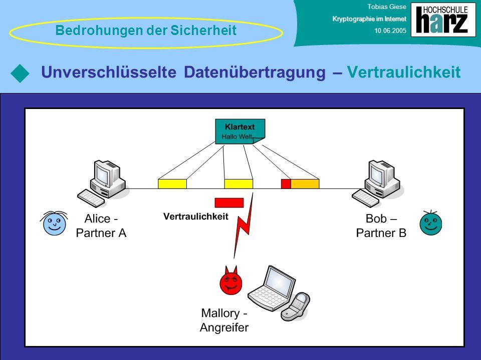 Unverschlüsselte Datenübertragung – Vertraulichkeit