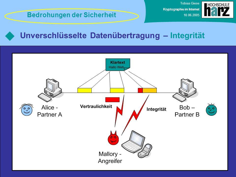 Unverschlüsselte Datenübertragung – Integrität
