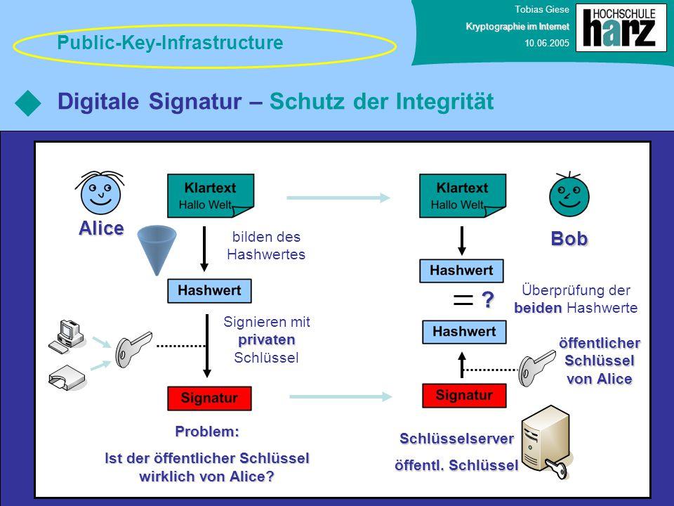 Digitale Signatur – Schutz der Integrität