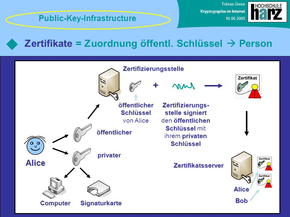 Zertifikate = Zuordnung öffentl. Schlüssel  Person