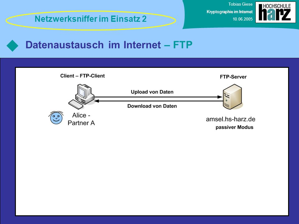 Datenaustausch im Internet – FTP