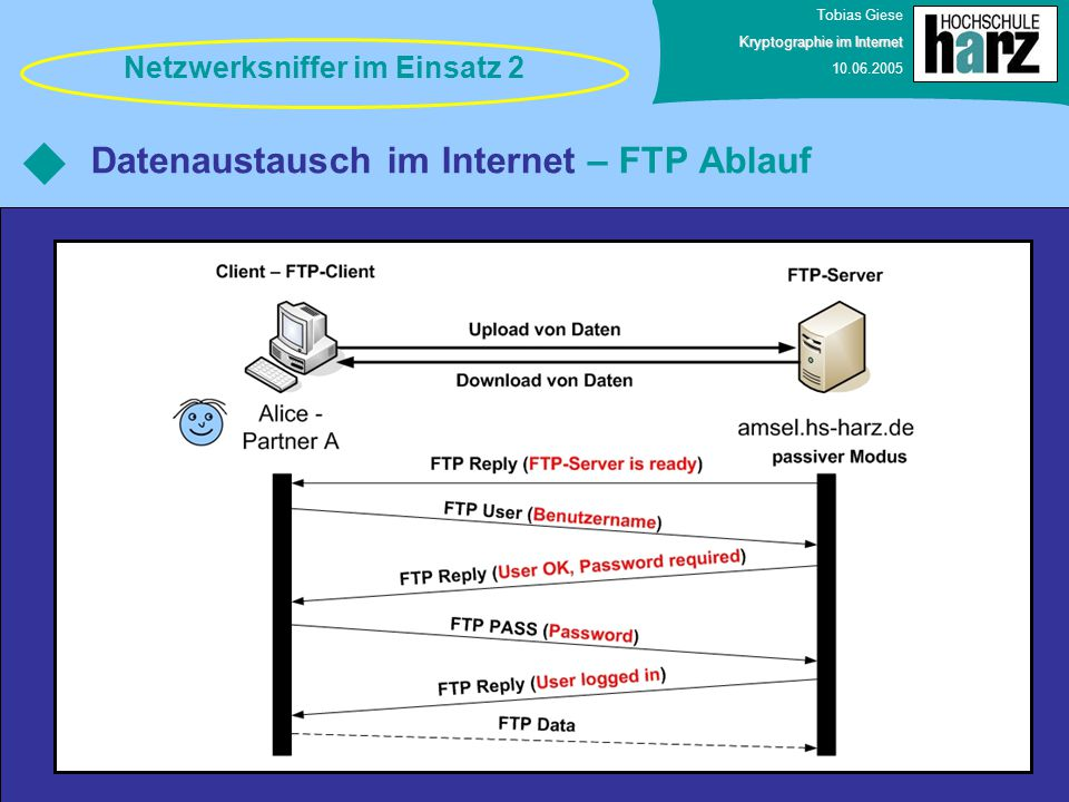 Datenaustausch im Internet – FTP Ablauf