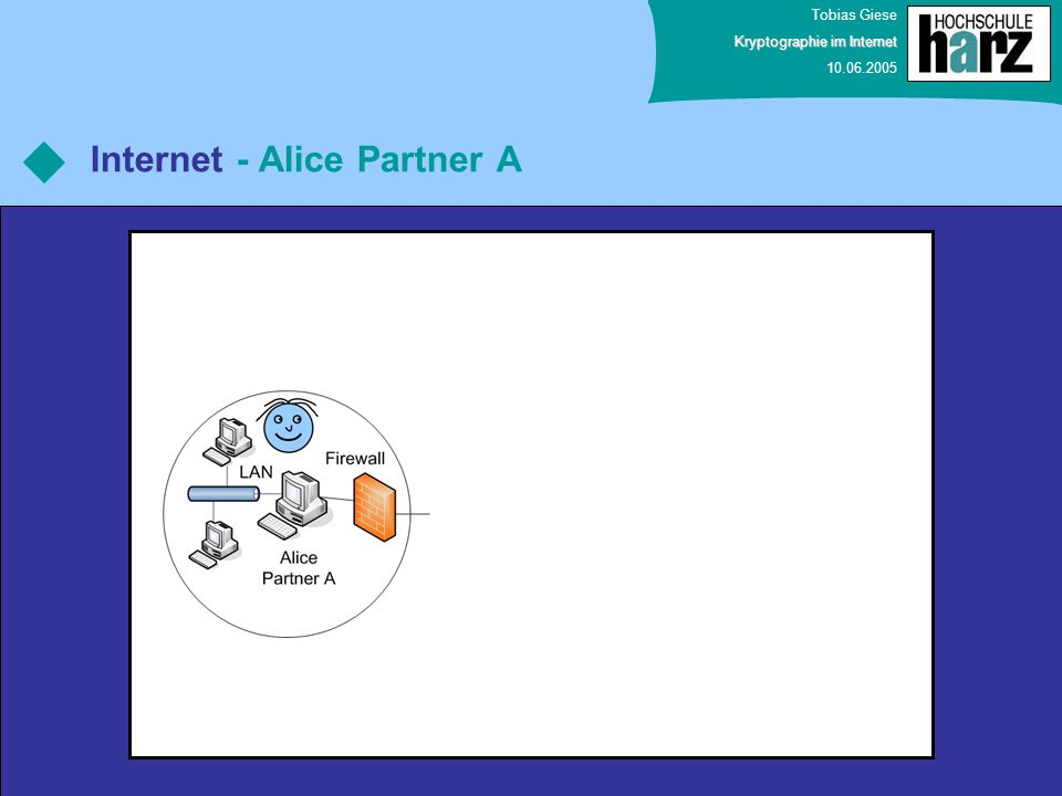 Internet - Alice Partner A