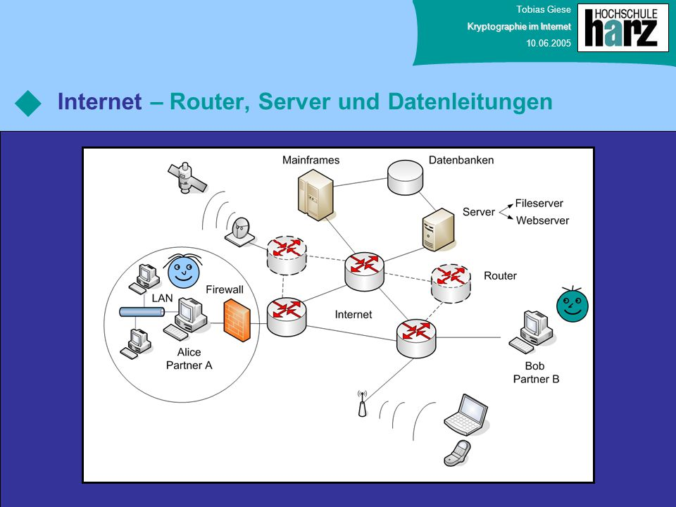 Internet – Router, Server und Datenleitungen