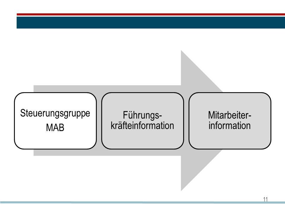 Führungs-kräfteinformation Mitarbeiter-information