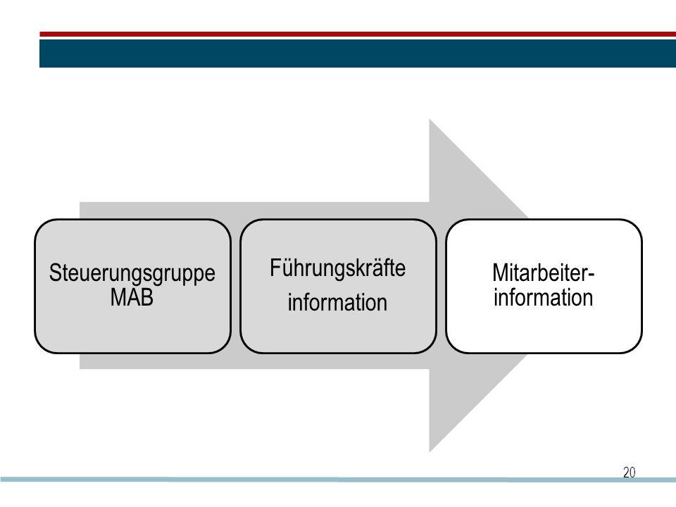 Mitarbeiter-information