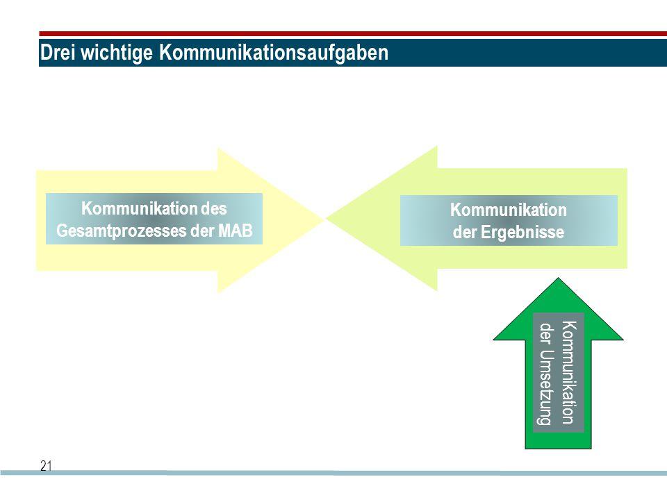 Drei wichtige Kommunikationsaufgaben