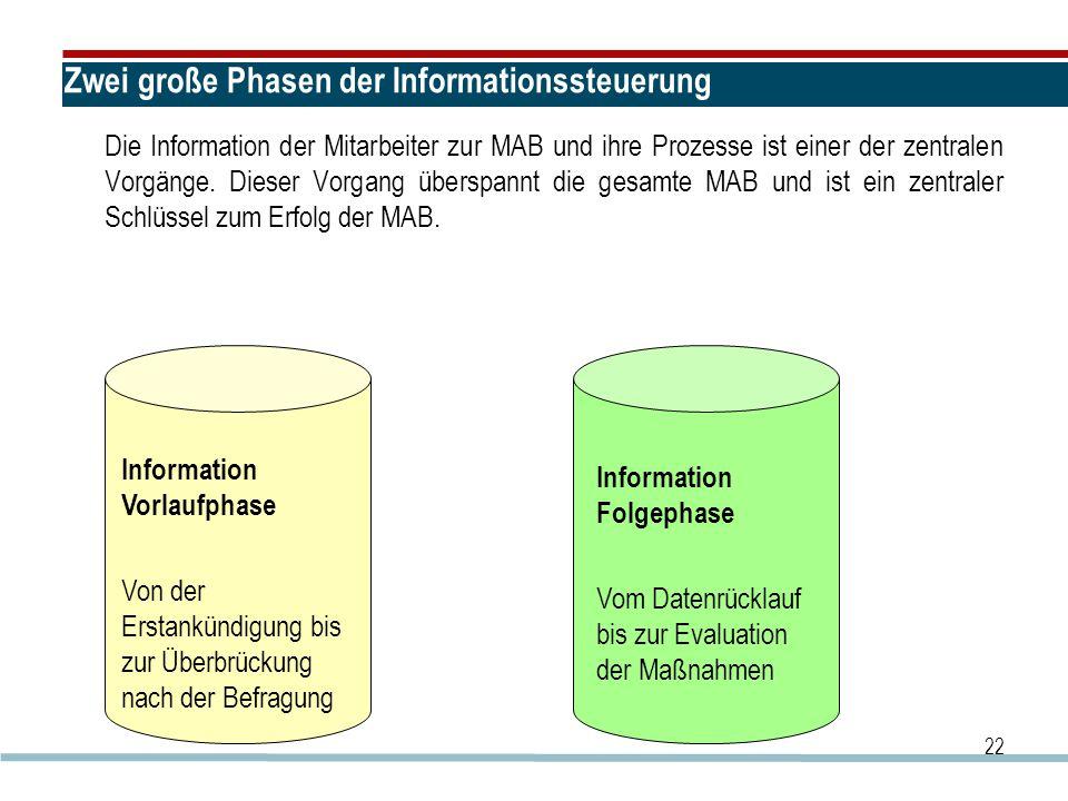 Zwei große Phasen der Informationssteuerung