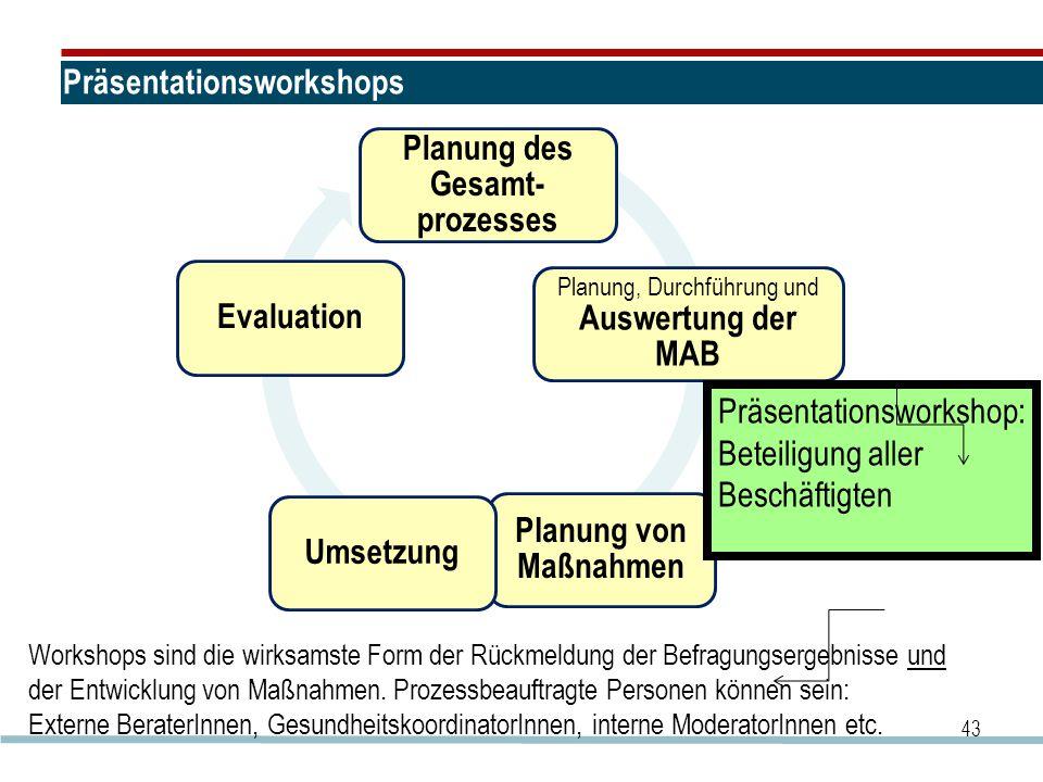 Präsentationsworkshops