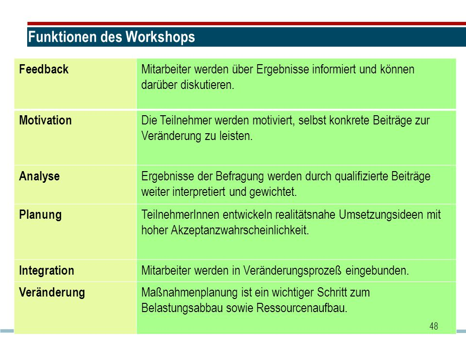 Funktionen des Workshops