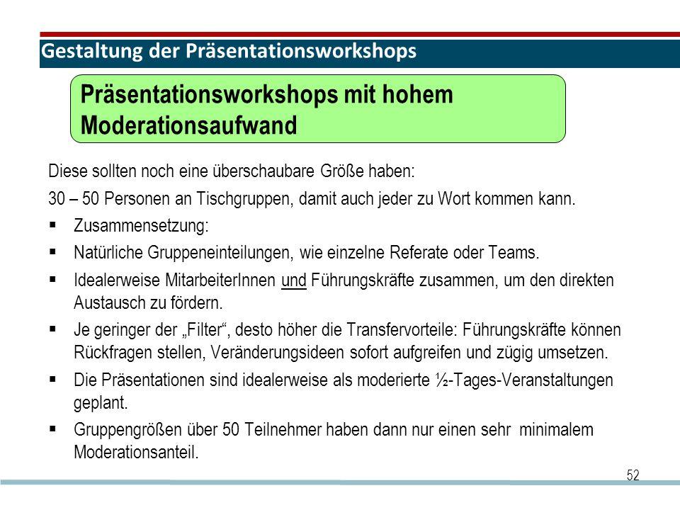Gestaltung der Präsentationsworkshops