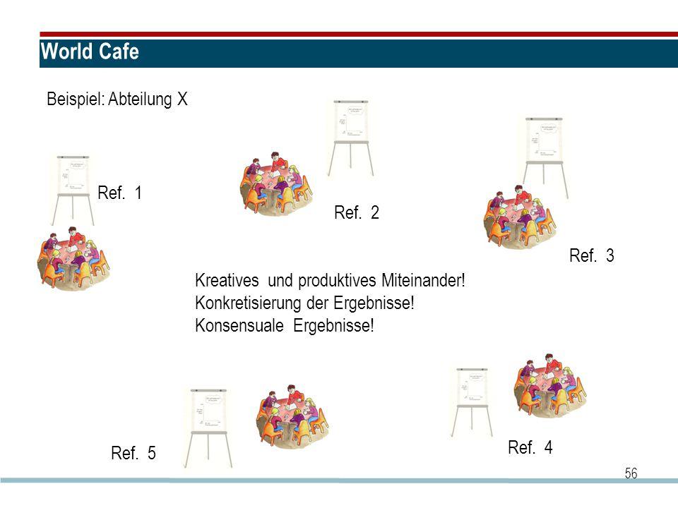 World Cafe Beispiel: Abteilung X Ref. 1 Ref. 2 Ref. 3