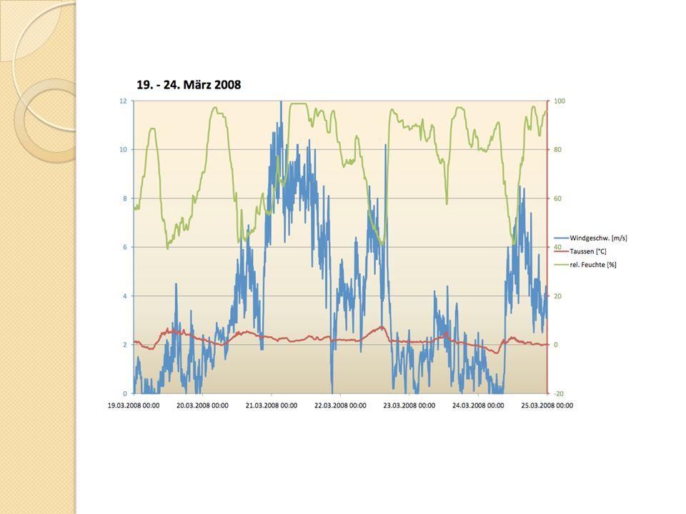 Wochenübersicht Wechselhaftes Wetter --> relative Feuchte Wind am Karfreitag