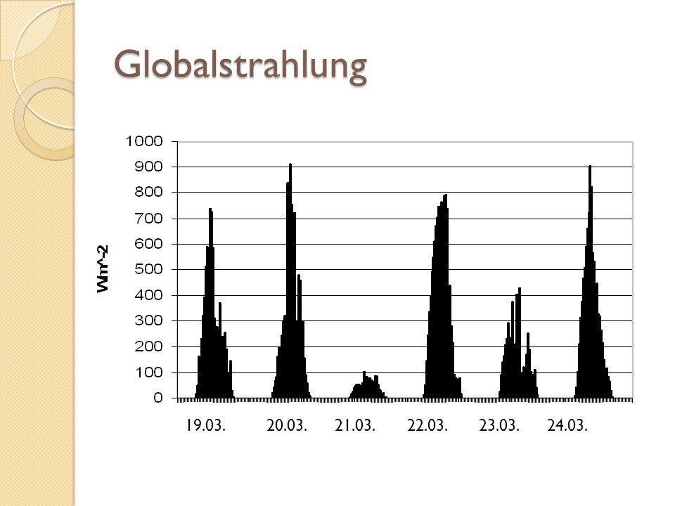 Globalstrahlung Karfreitag: viel Regen, v.a. stark bewölkt.