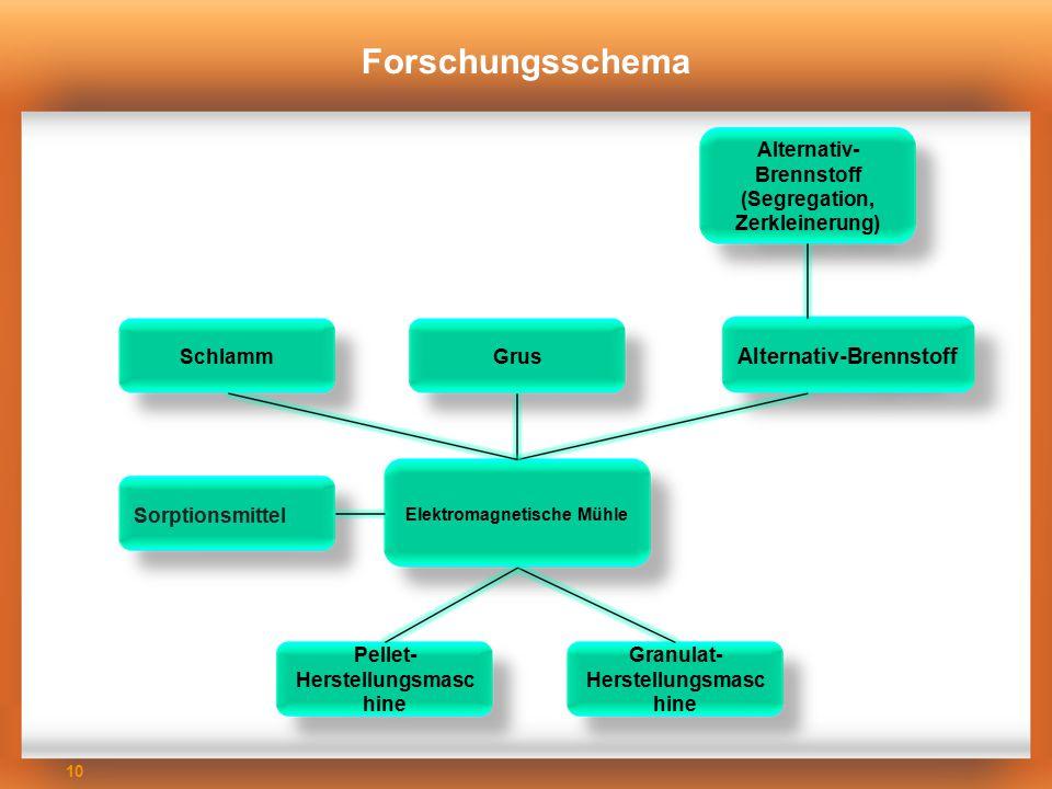Forschungsschema Alternativ-Brennstoff