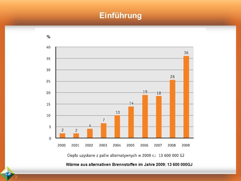 Einführung Wärme aus alternativen Brennstoffen im Jahre 2009: 13 600 000GJ