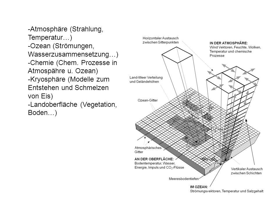 -Atmosphäre (Strahlung, Temperatur…)
