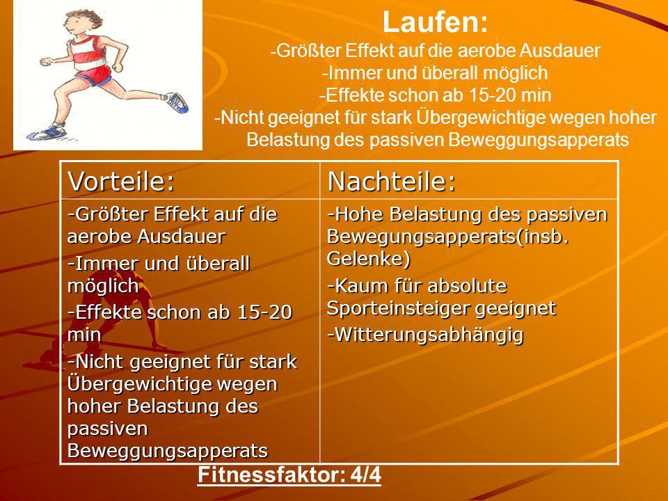 Laufen: Vorteile: Nachteile: Fitnessfaktor: 4/4