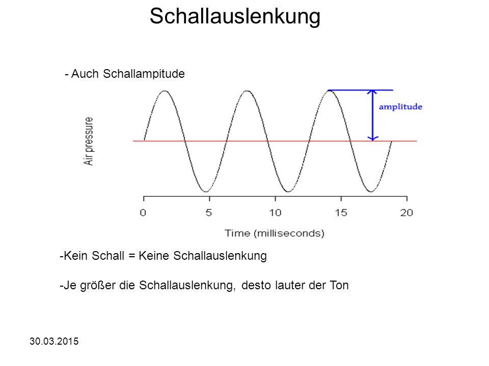 Schallauslenkung - Auch Schallampitude