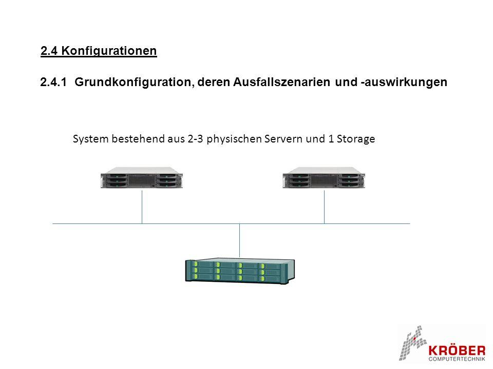 2.4 Konfigurationen 2.4.1 Grundkonfiguration, deren Ausfallszenarien und -auswirkungen.