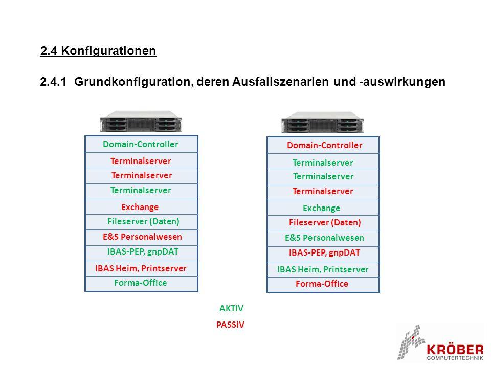 2.4.1 Grundkonfiguration, deren Ausfallszenarien und -auswirkungen