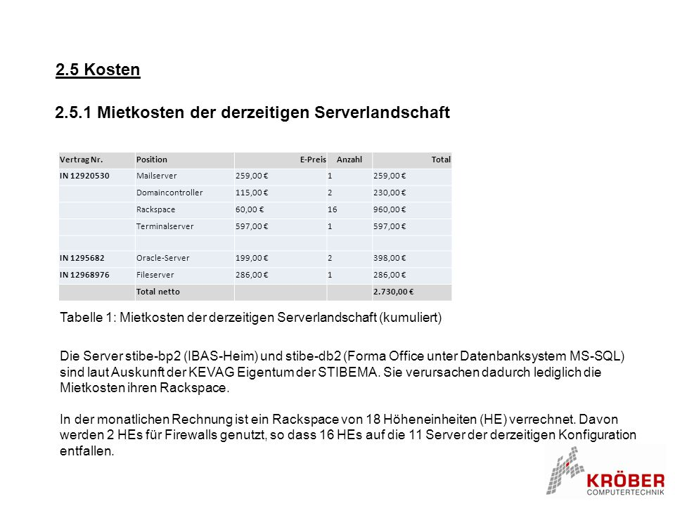 2.5.1 Mietkosten der derzeitigen Serverlandschaft