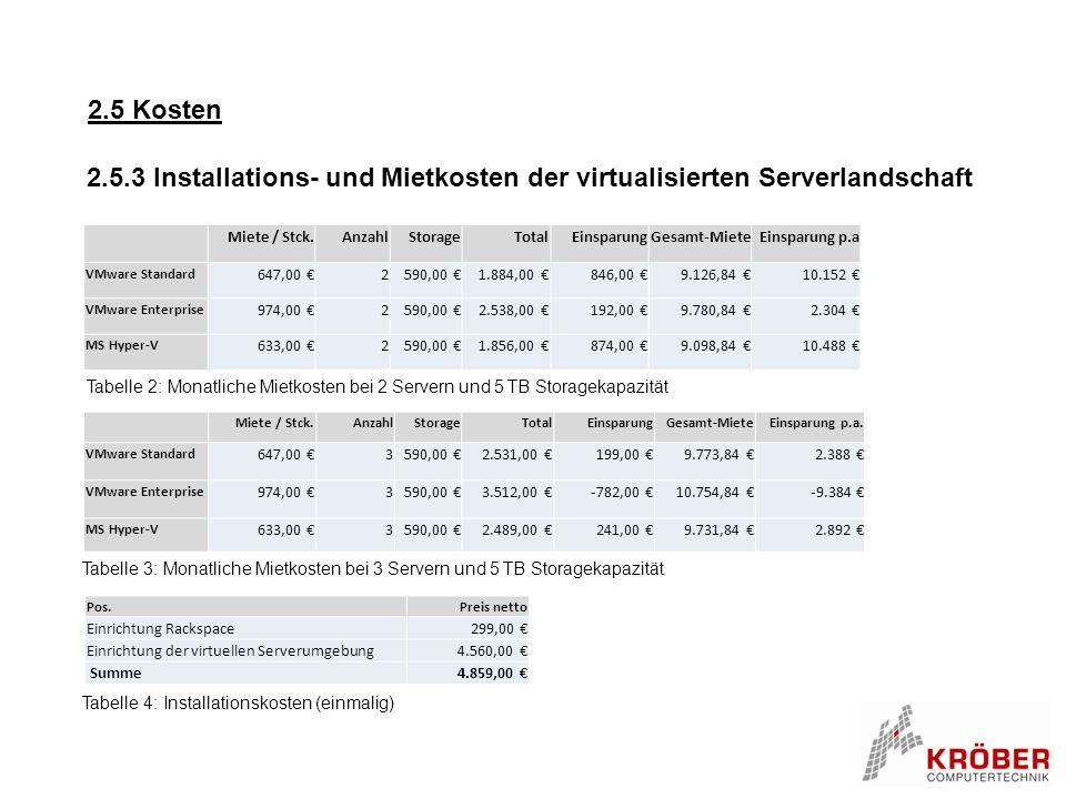 2.5 Kosten 2.5.3 Installations- und Mietkosten der virtualisierten Serverlandschaft. Miete / Stck.