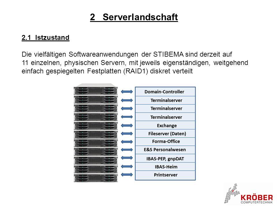 2 Serverlandschaft 2.1 Istzustand