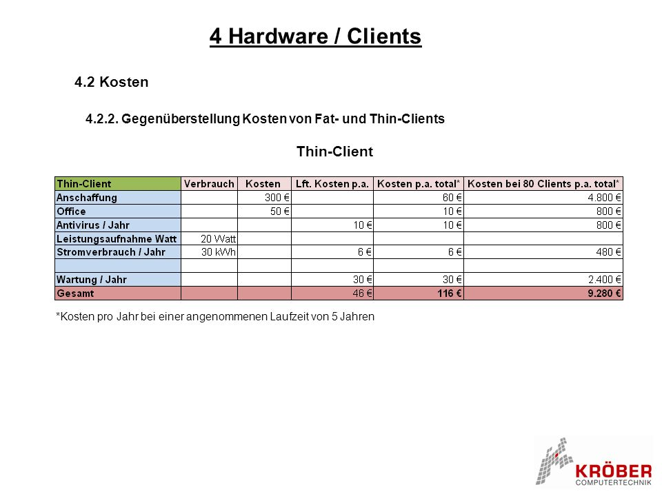 4 Hardware / Clients 4.2 Kosten Thin-Client