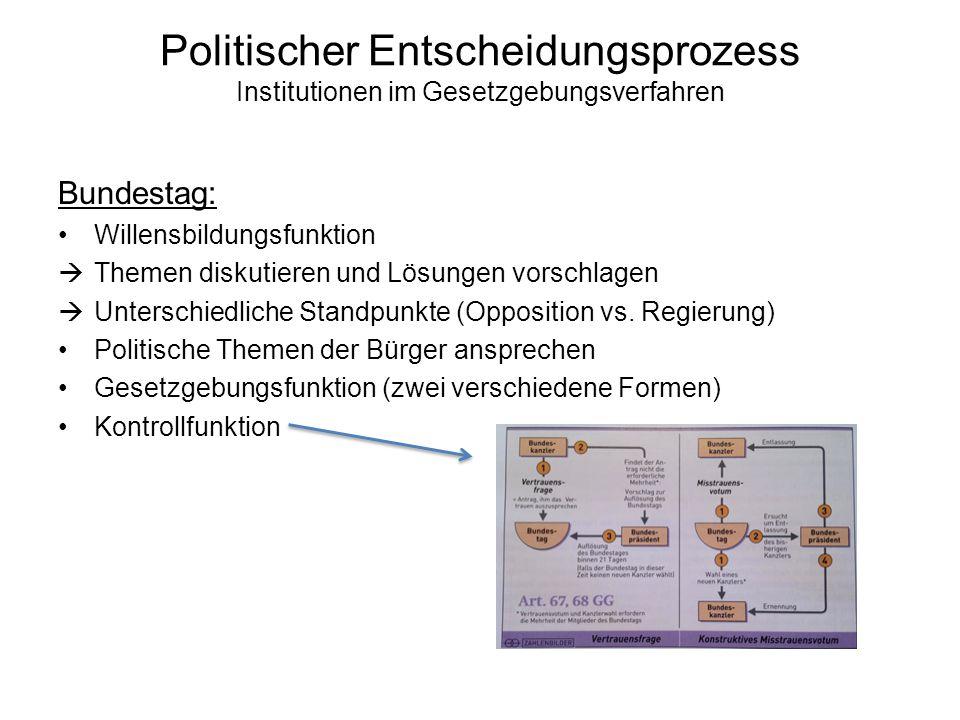 Politischer Entscheidungsprozess Institutionen im Gesetzgebungsverfahren