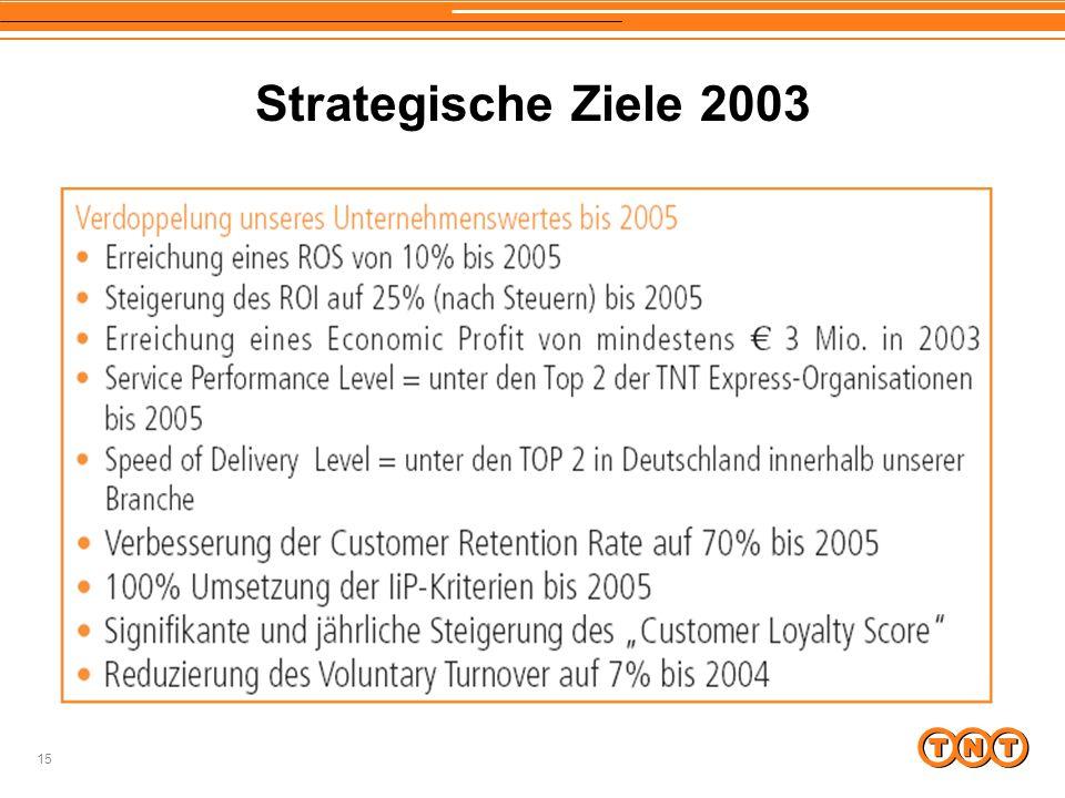 Strategische Ziele 2003