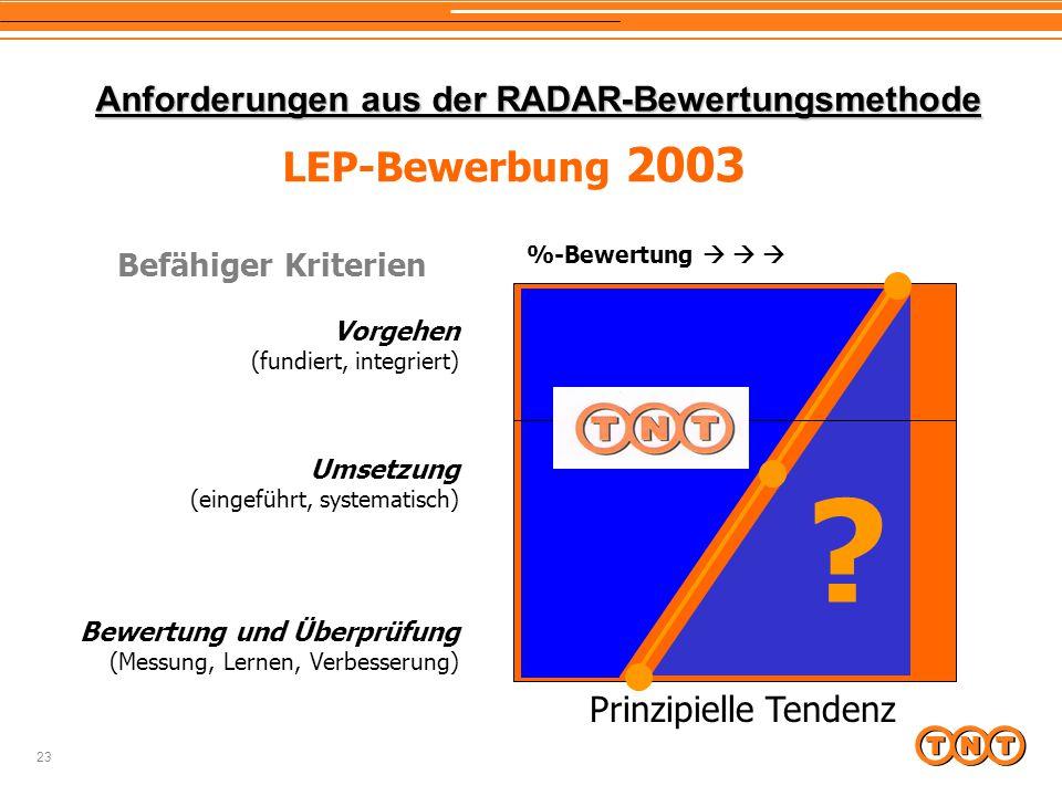 Anforderungen aus der RADAR-Bewertungsmethode