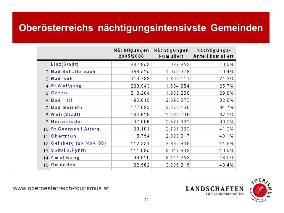Oberösterreichs nächtigungsintensivste Gemeinden