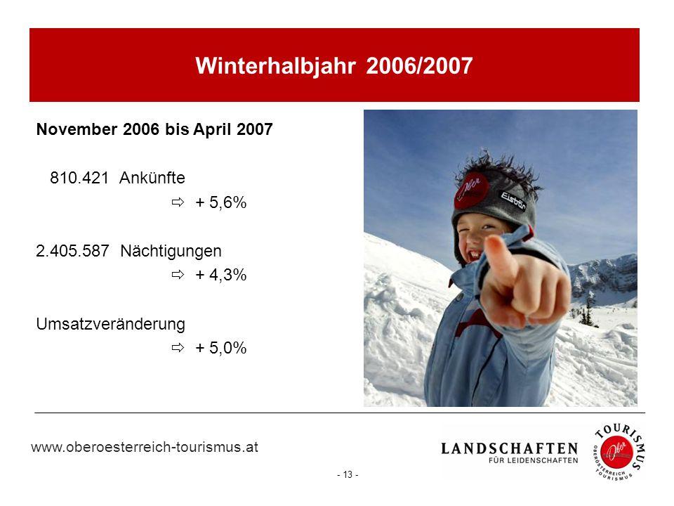 Winterhalbjahr 2006/2007 November 2006 bis April 2007 810.421 Ankünfte