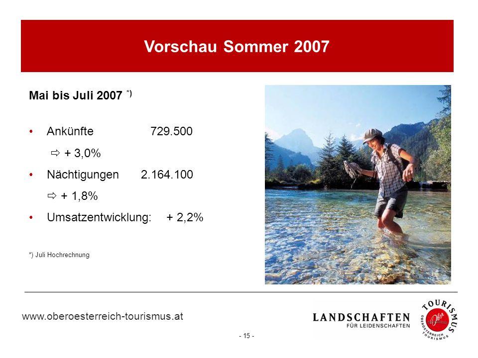 Vorschau Sommer 2007 Mai bis Juli 2007 *) Ankünfte 729.500  + 3,0%