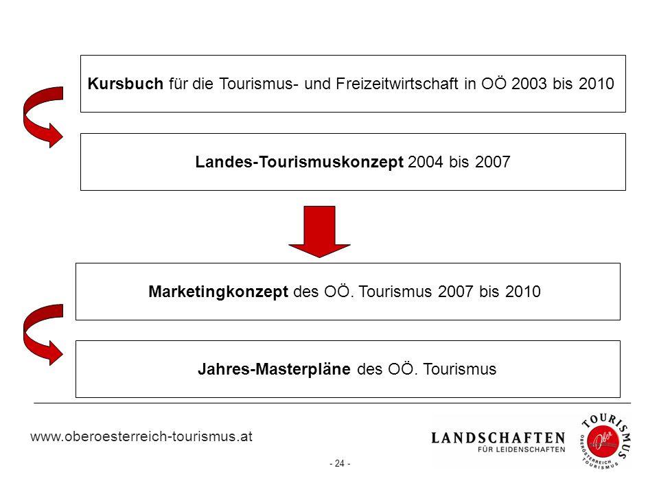 Kursbuch für die Tourismus- und Freizeitwirtschaft in OÖ 2003 bis 2010