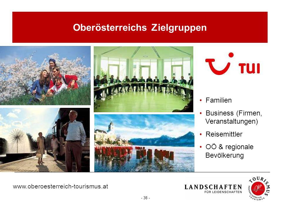 Oberösterreichs Zielgruppen