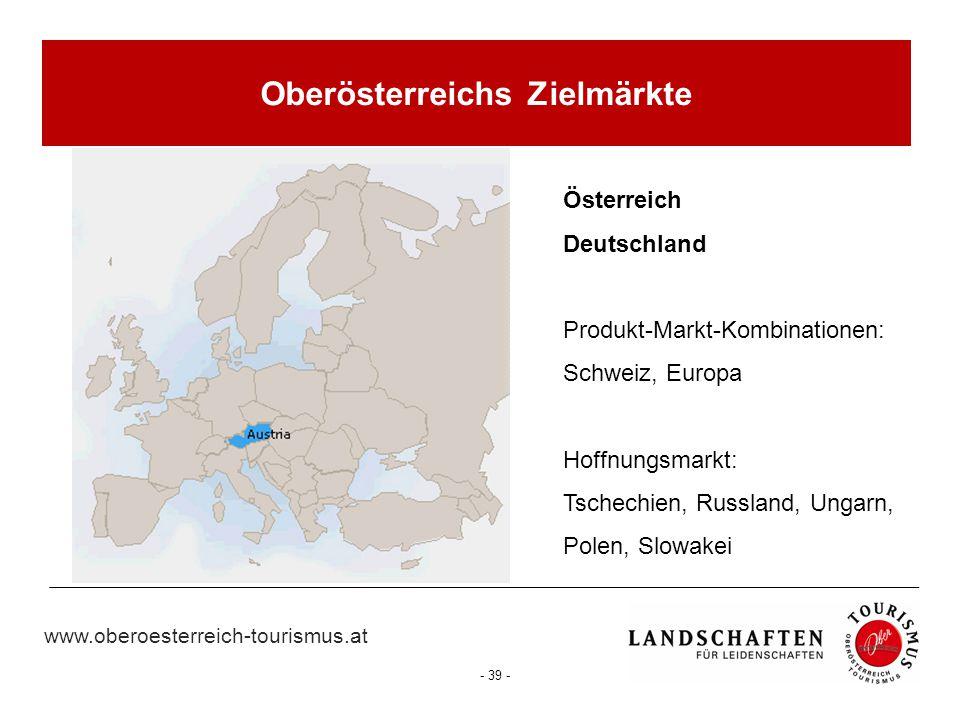 Oberösterreichs Zielmärkte