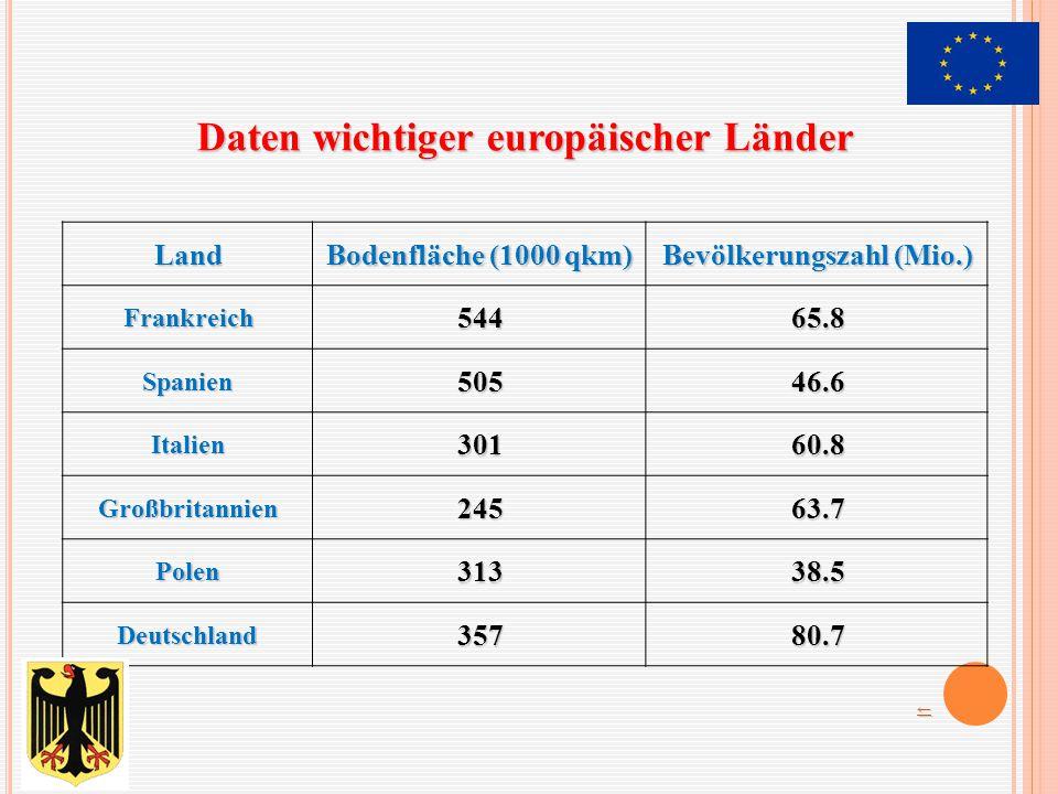 Daten wichtiger europäischer Länder